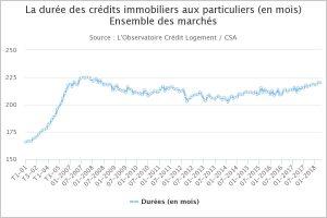 Durée amortissement regroupement de crédit immobilier