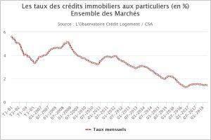 Evolution taux intérêt regroupement de crédit immobilier